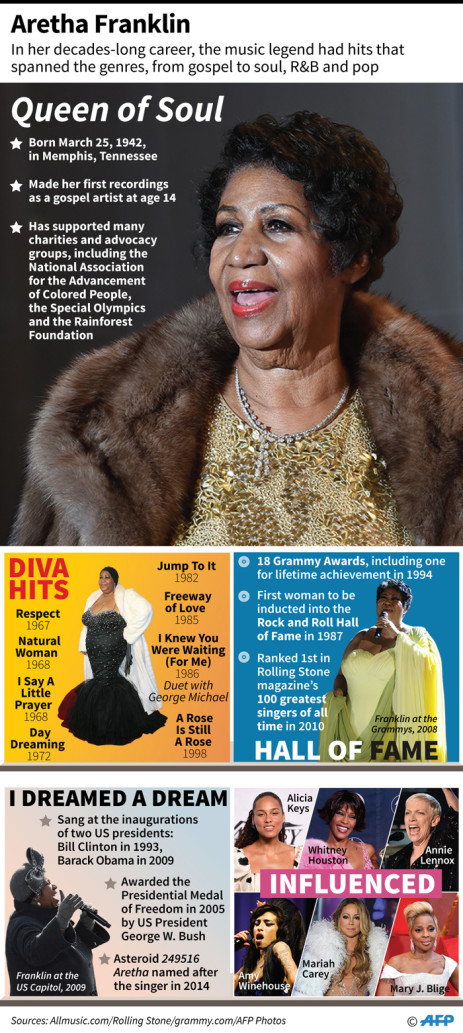 Highlights in the career of music legend and queen of soul Aretha Franklin who died at the age of 76.