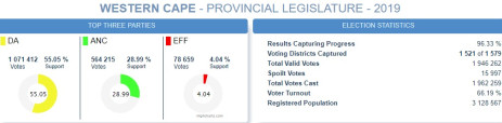 jm34utxpwa58ltttbpua - Winde Ready For Hard Work In WC, As DA Leads With Most Votes