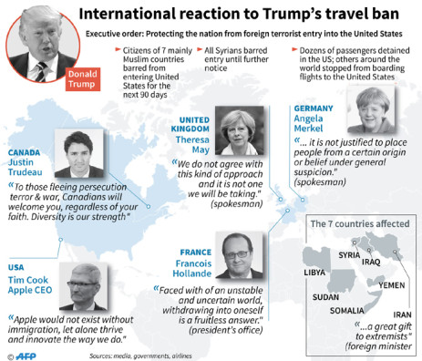 International reaction to US president Donald Trump's travel restrictions on seven Muslim-majority countries.