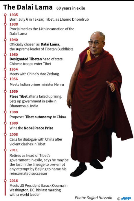 Timeline on the Dalai Lama, the leader of Tibetan Buddhists.