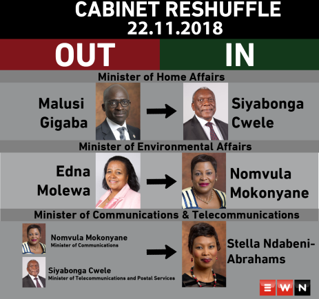 President Cyril Ramaphosa made 3 changes to his cabinet on Thursday