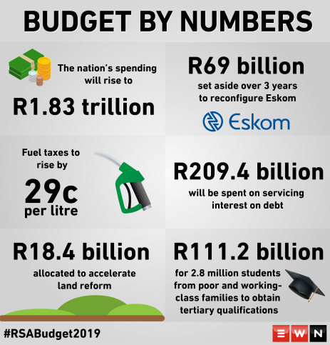 A look a the big numbers coming out of the 2019 Budget speech.