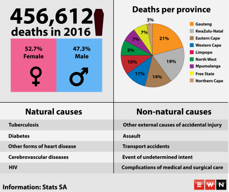 Stats SA released South Africa's mortality and causes of death report for 2016.