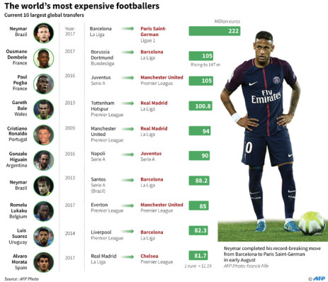 Graphic on the ten largest football transfers in history.