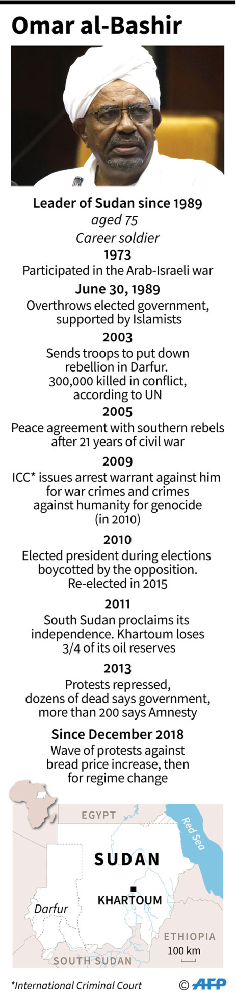 Key dates in the life of Omar al-Bashir, leader of Sudan since 1989. Picture: AFP
