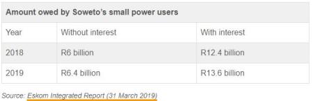 zldznptor8wl3dwst4p5 - ANALYSIS: Does Soweto Owe Eskom R18 Billion In Unpaid Electricity?