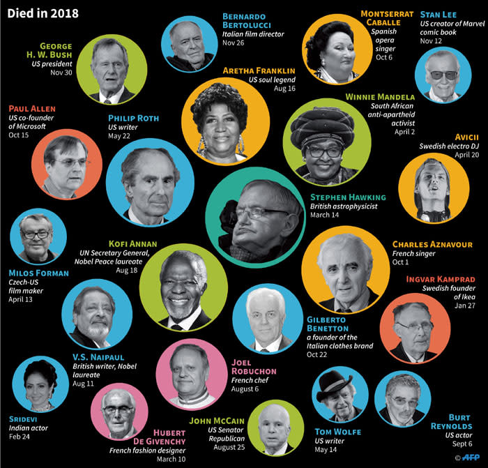 Some of the notable figures who passed away in 2018. Picture: AFP