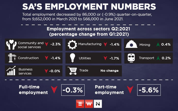 South Africa lost 86,000 jobs as the number of employed persons decreased from 9,652,000 in the first quarter of 2021 to 9,566,000 in the second quarter of 2021, according to data released by Stats SA on 28 September 2021. Picture: Abigail Javier/Eyewitness News