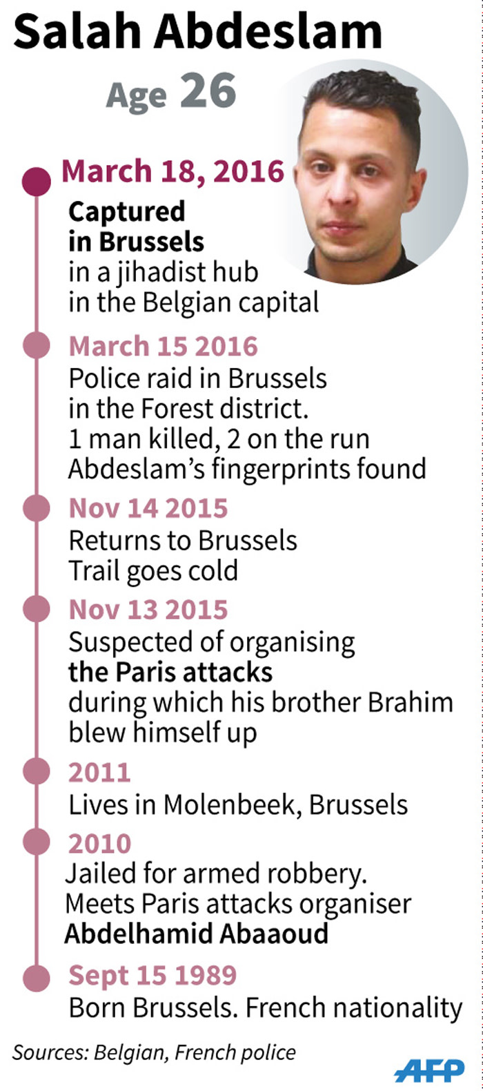 Salah Abdeslam, suspected Paris attacks organiser, captured in Brussels.