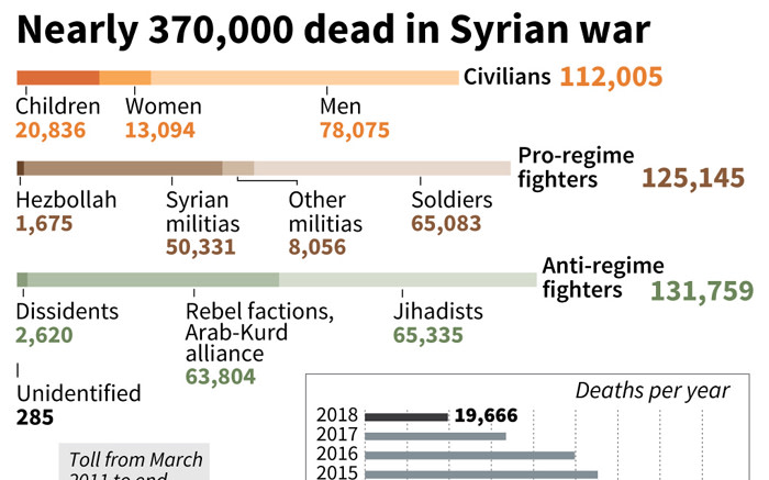 In seven years, the casualties of Syria's civil war have grown to nearly 370,000. Picture: AFP.