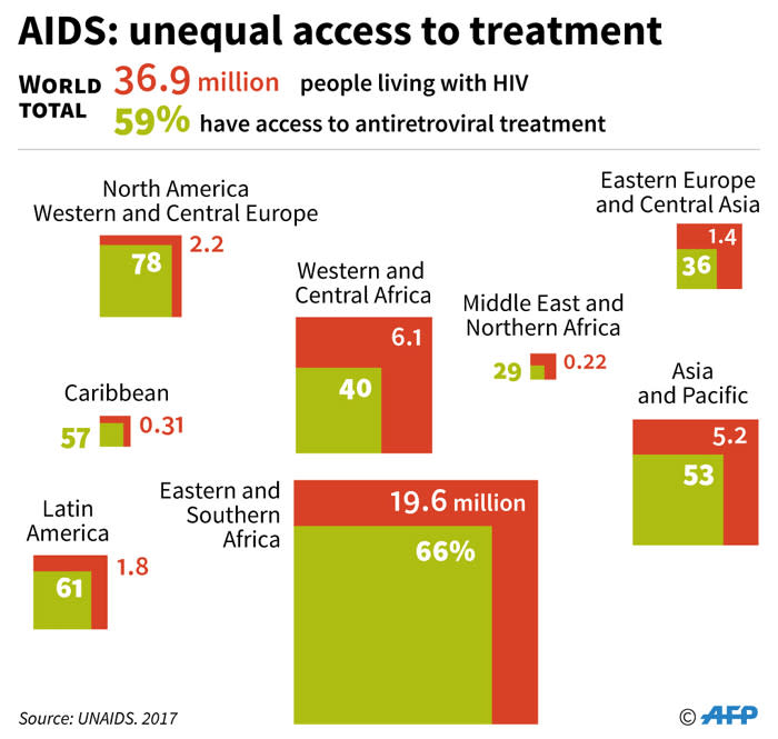 An infographic showing the number of people living with HIV/Aids and the access to the treatment they have by region in 2017. Picture: AFP