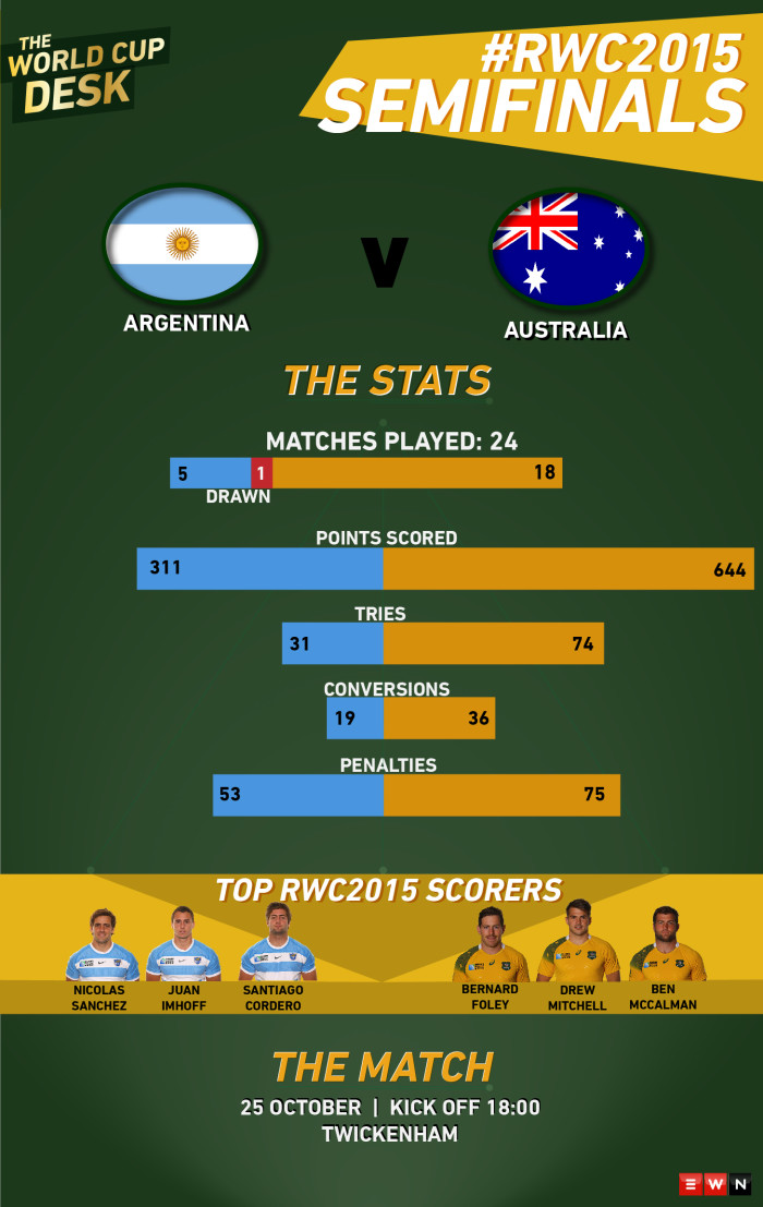 A look at the stats leading up to the second semifinal of the 2015 World Cup where Argentina will take on Australia.
