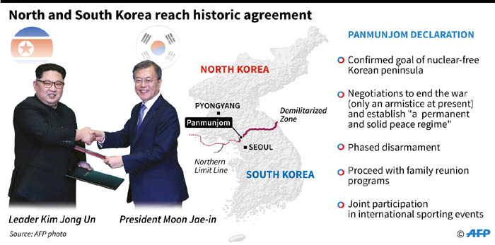 Key points in the historic agreement between North and South Korea.