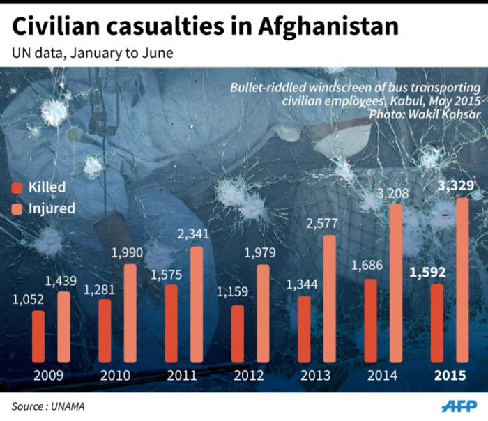 Graphic charting civilian casualties in Afghanistan.