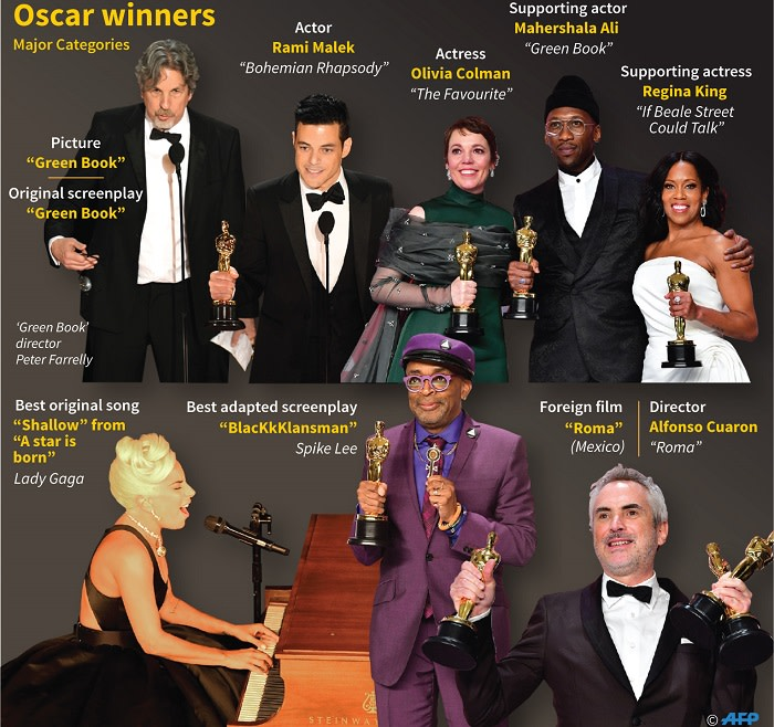 These are your main winners from this year's Oscar awards. Picture: AFP