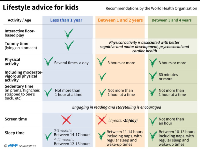 A table recommendations for the World Health Organisation (WHO) for good health and development of children under five years of age. Picture: AFP