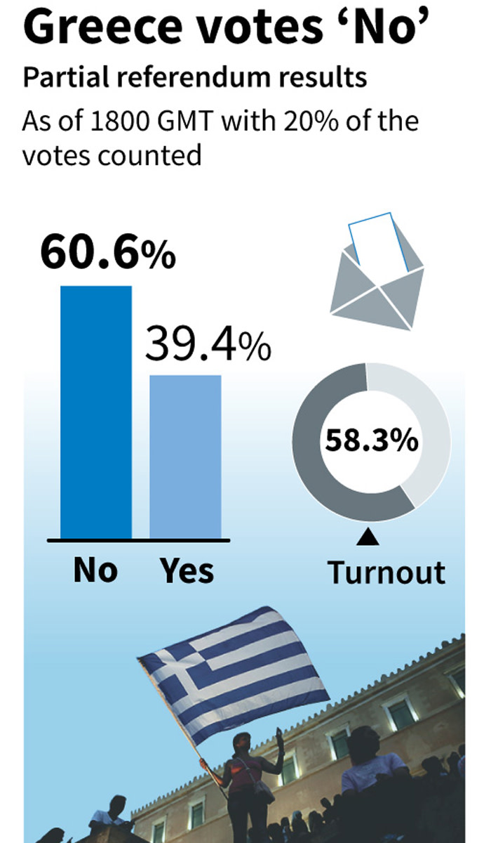 Preliminary results of the Greek referendum with 20% of the votes counted.