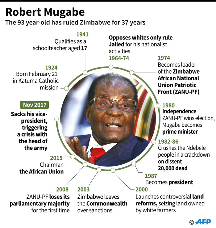 Profile of Robert Mugabe, who has been in power in Zimbabwe since 1980.