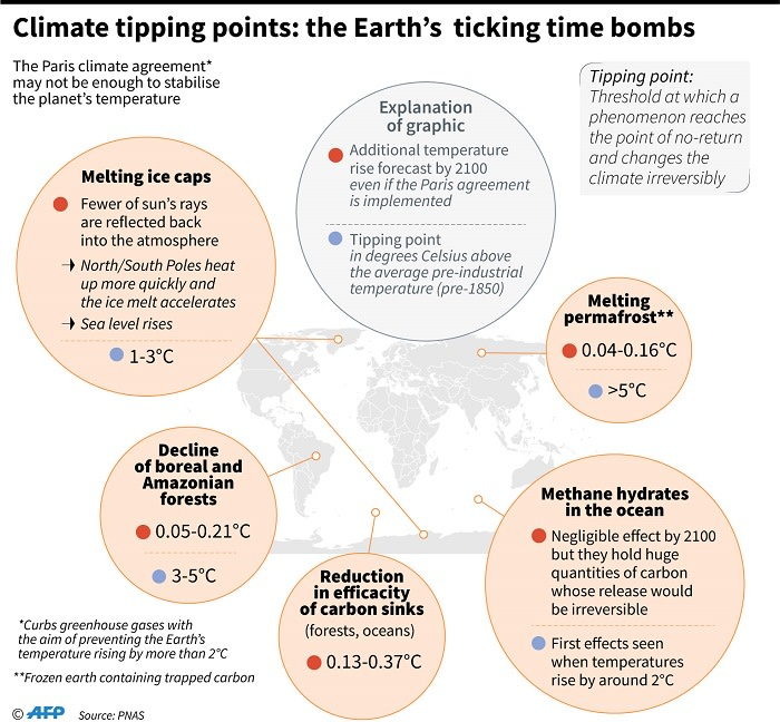 Selection of natural phenomena which could become dangerous for the climate if they reach their tipping points. Picture: AFP