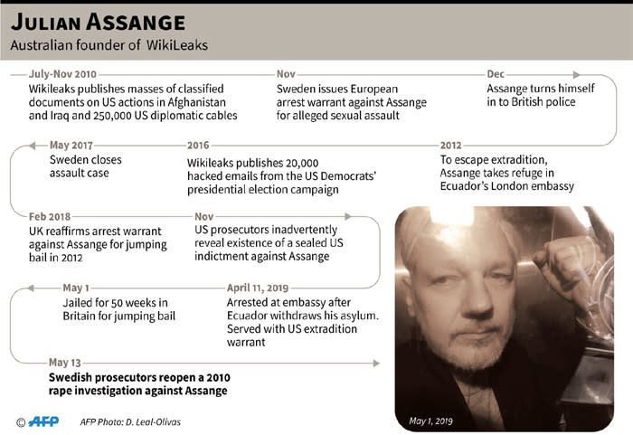 Timeline on Julian Assange after Swedish authorities reopened a 2010 rape investigation against the WikiLeaks founder. Picture: AFP