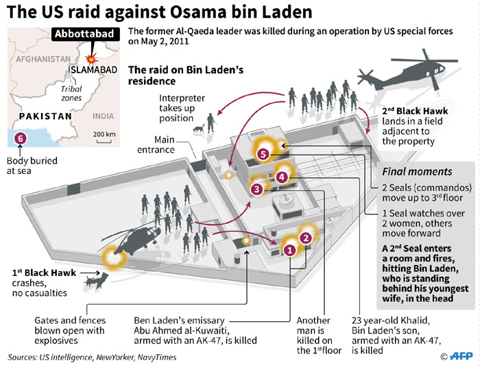Graphic illustrating the raid by US Special Forces against the home of Osama bin Laden.