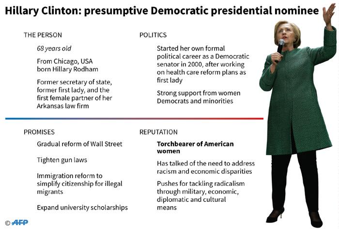 Graphic profile of Hillary Clinton, the presumptive Democratic presidential nominee.