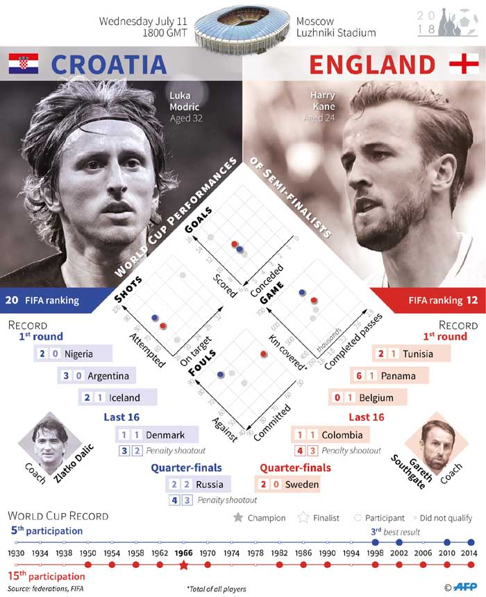 A presentation of the 2018 World Cup semifinal match between Croatia and England. Picture: AFP