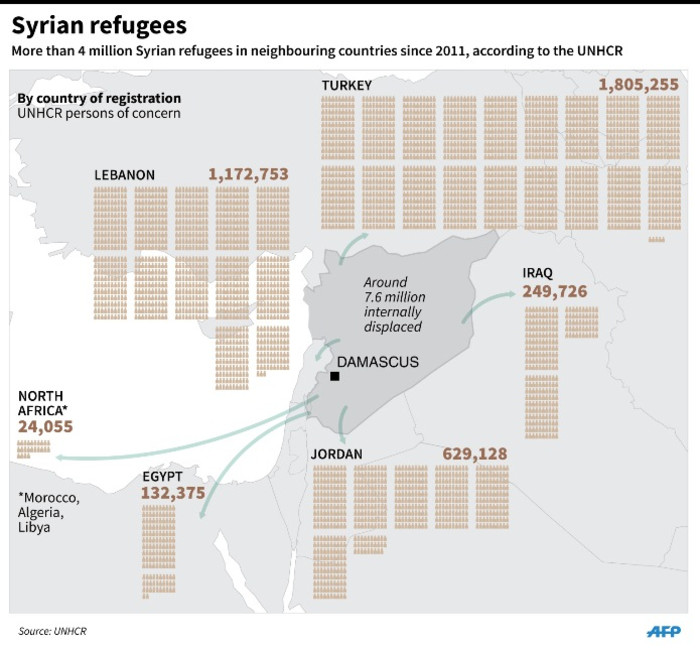 Graphic on Syrian refugees in surrounding countries.