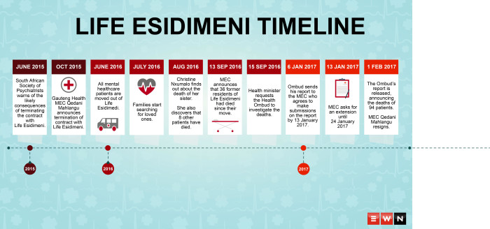 A look at how the events surrounding the deaths of 94 patients from the Life Esidimeni Hospital.
