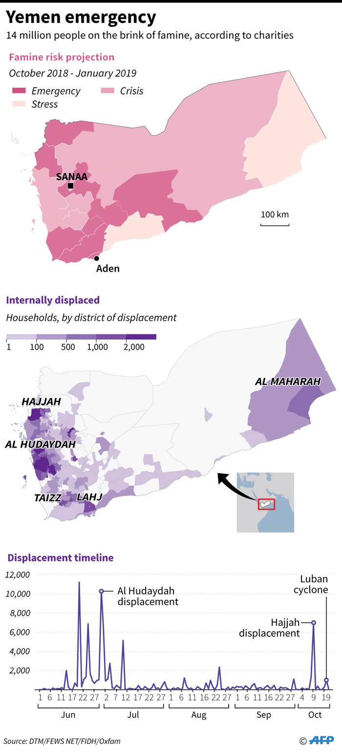 Maps showing famine risk and internal displacement in Yemen. Picture: AFP