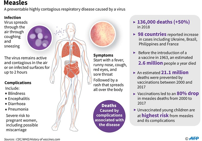 Factfile on measles, a highly contagious disease. Picture: AFP