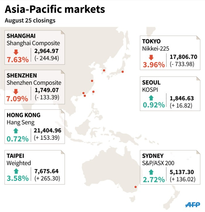 Closings for key Asia-Pacific markets Tuesday.