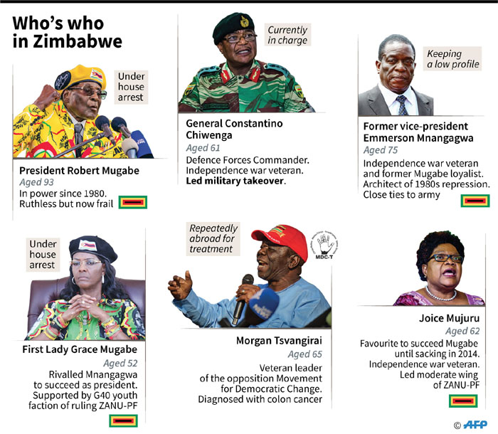 Who's who in the crisis in Zimbabwe