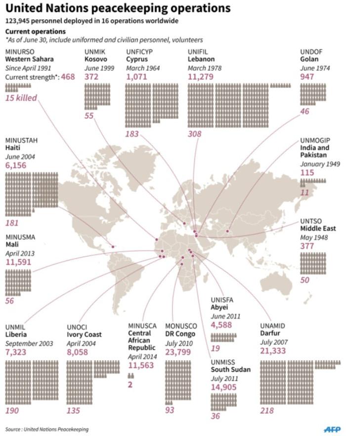 Factfile on US peacekeeping operations worldwide.