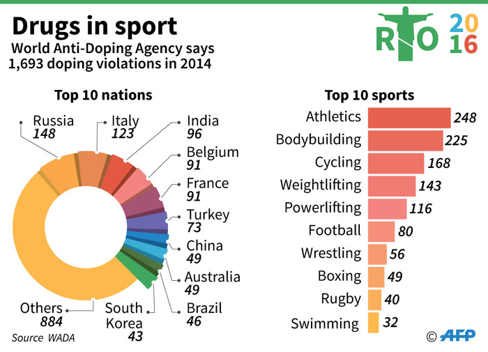 Latest data from the World Anti-Doping Agency on doping by nation and by sport.