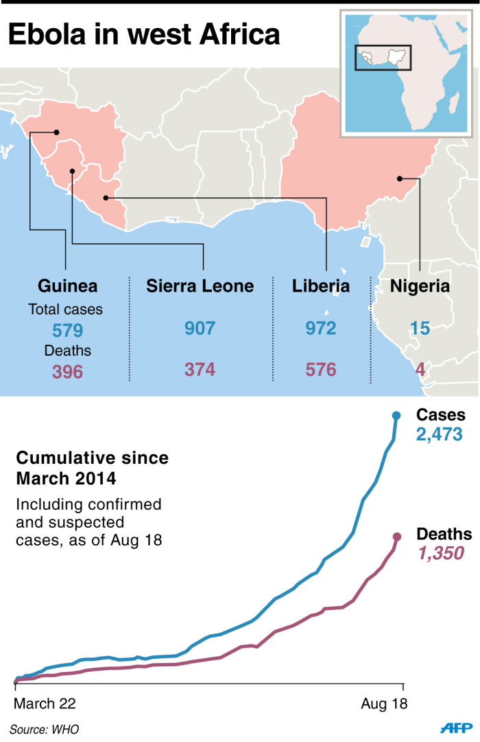 The rate of Ebola cases and deaths in west Africa has increased since March 2014. Graphic: AFP