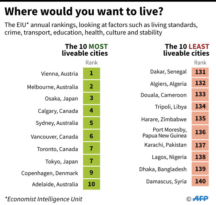 The most and least liveable cities in the world, according to a new report by the Economist Intelligence Unit. Picture: AFP