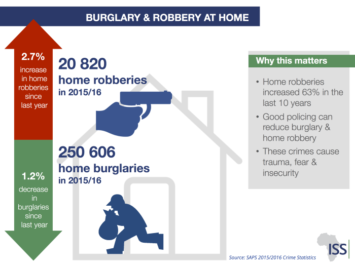 Burglary and house robberies at home.  Picture: ISS Africa