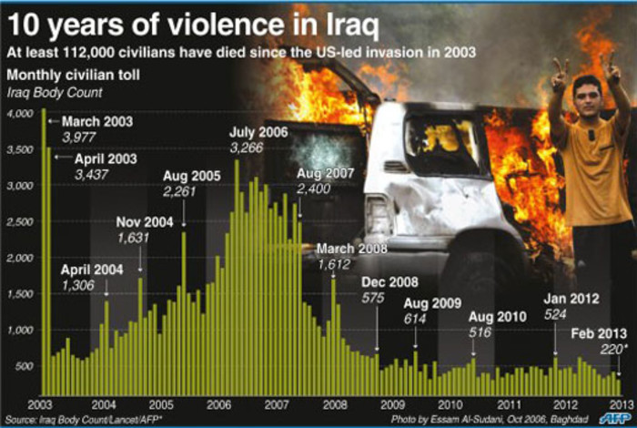 A graphic showing the monthly civilian toll in Iraq since the US-led invasion in 2003 that toppled Saddam Hussein.