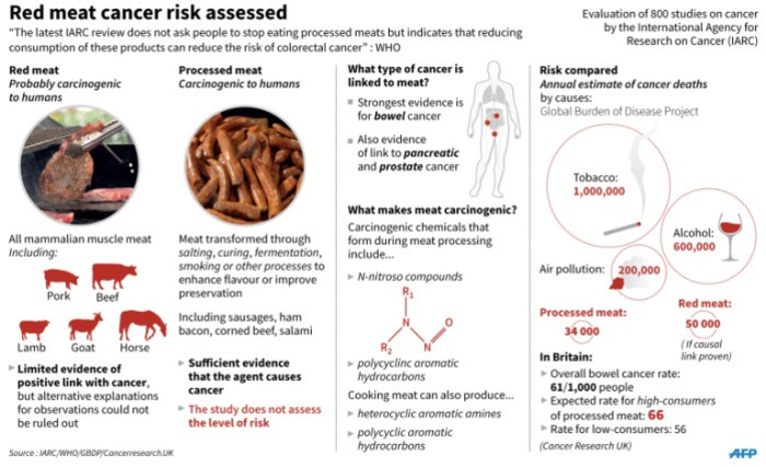 Graphic on the link between processed meat and cancer. The WHO on Thursday stressed that a report released earlier in the week was not calling for people to stop eating meat altogether.
