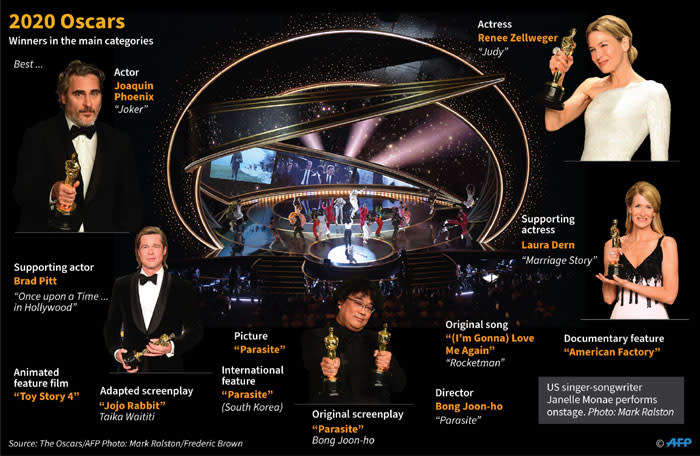 The winners of the main categories at the 2020 Oscars. Picture: AFP