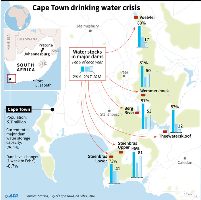 Factfile on water storage levels in the major dams supplying Cape Town, which faces a water crisis due to drought.