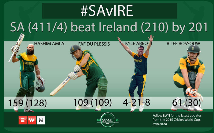 South Africa (411/4) have beaten Ireland (210 all out) by 201 runs.  Picture: EWN