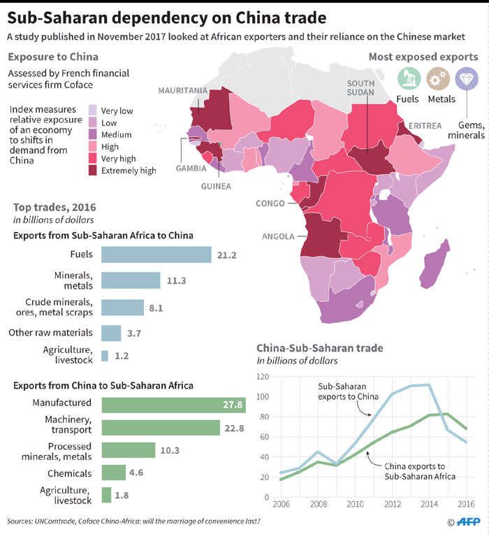 Graphic on China's trade with Sub-Saharan Africa, including a map showing countries most reliant on exports to China, according to data published in November by French financial firm, Coface. Picture: AFP