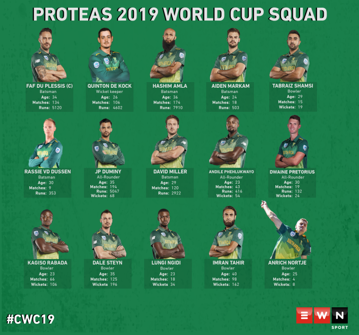 The 2019 Proteas World Cup Squad
