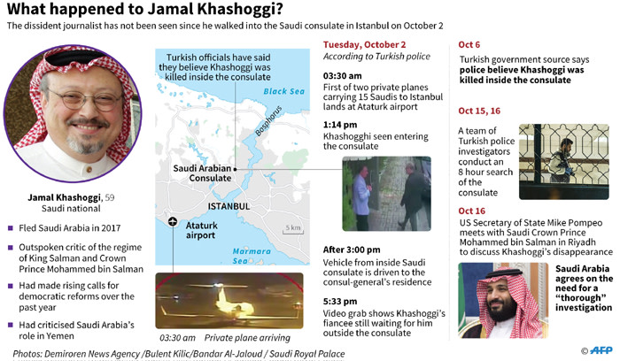 An updated graphic on the alleged murder of Jamal Khashoggi in the Saudi Arabian consulate in Istanbul, Turkey. Picture: AFP