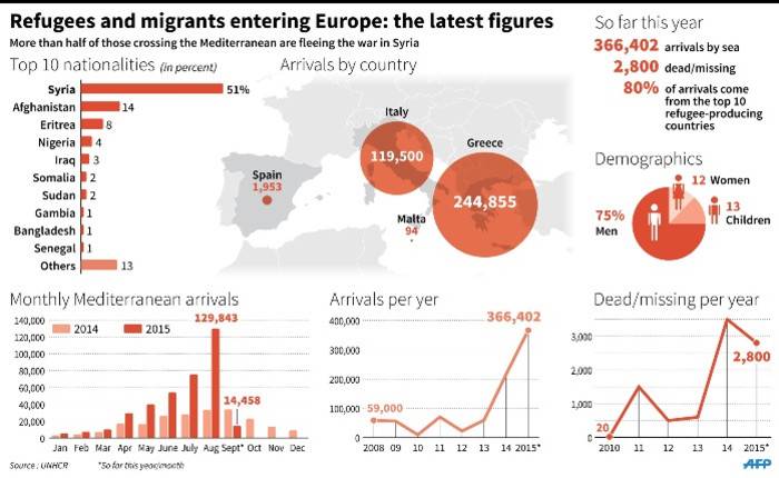 Map and charts with the latest UNHCR data.