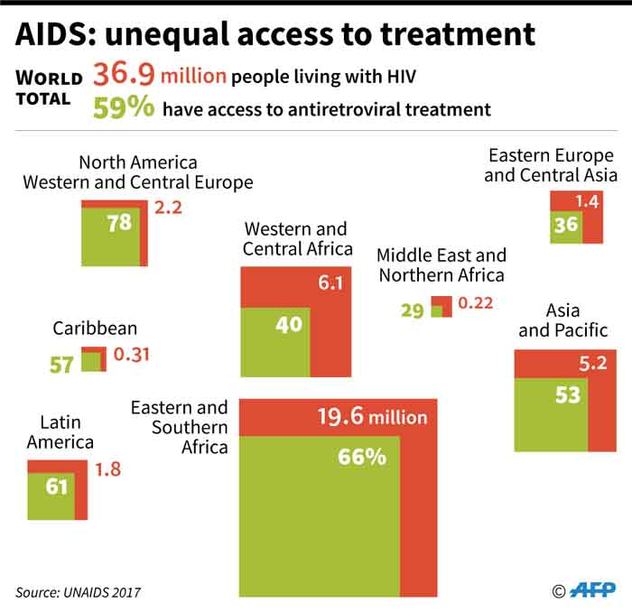 Number of people living with HIV and having access to treatment by region in 2017. Picture: AFP
