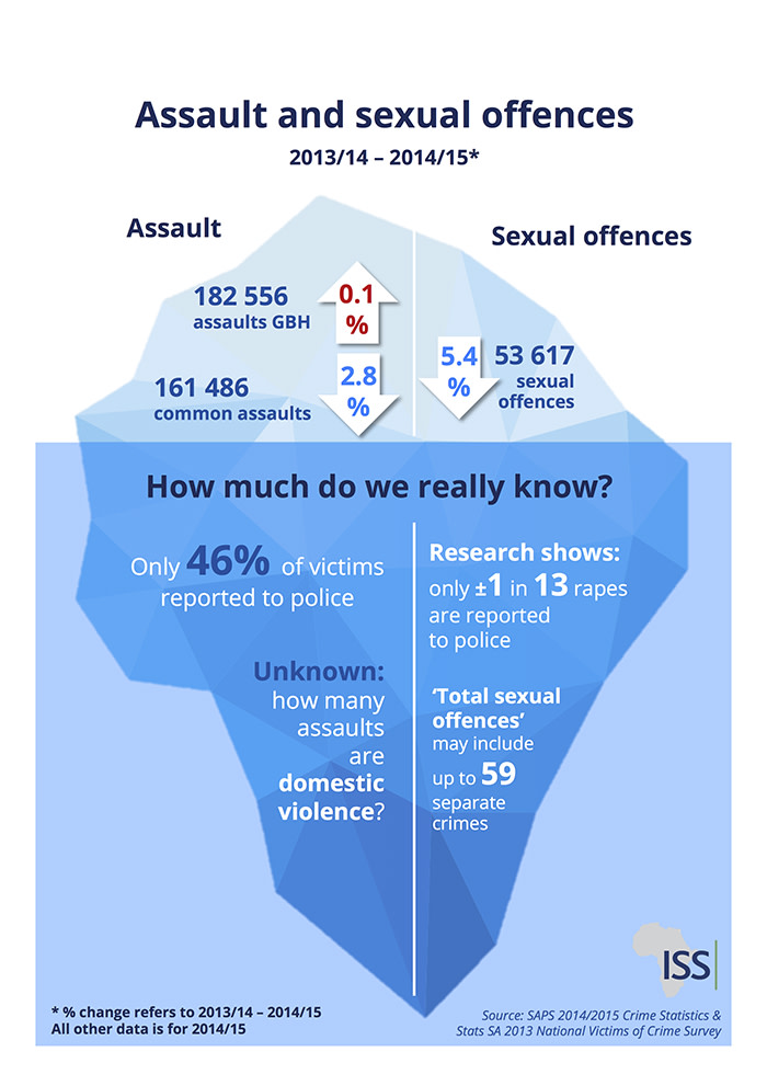 Crime Stats: Sexual Assault.  Picture: ISS