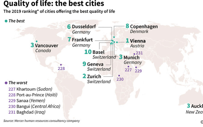 World map showing the 10 best and worst cities for quality of life, according to the Mercer human resources consultancy. Picture: AFP